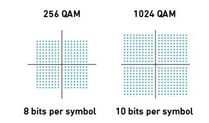 256QAM-VS.-1024QAM